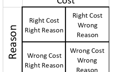 The Organizational Risks of not performing Robust Should Cost Analysis